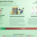 Batal Berangkat, Paspor Calon Jemaah Bisa Diambil di Kemenag Kabupaten/Kota