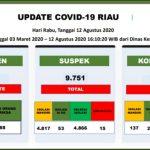 COVID-19 RIAU: 233 Orang di Riau Masih Dirawat Akibat Corona