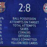 Selain 2-8 Barcelona Munchen, Inilah Skor Tertinggi di Liga Champions